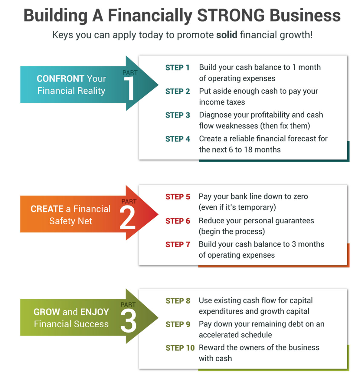 How to breathe financial life back into your business