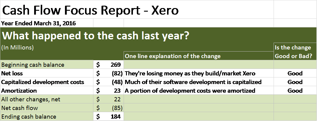 Here's the Cash Flow Story at Xero - Financial Rhythm -