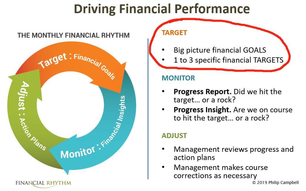 financial goals of a business definition